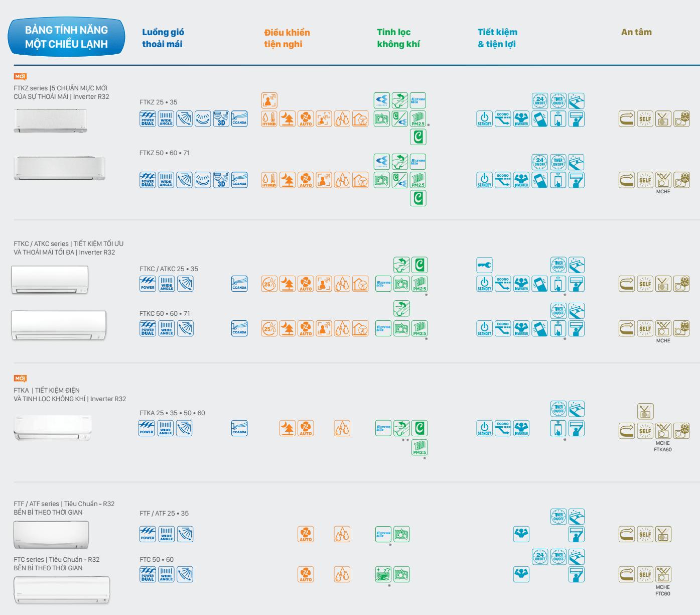 bảng tính năng điều hòa daikin